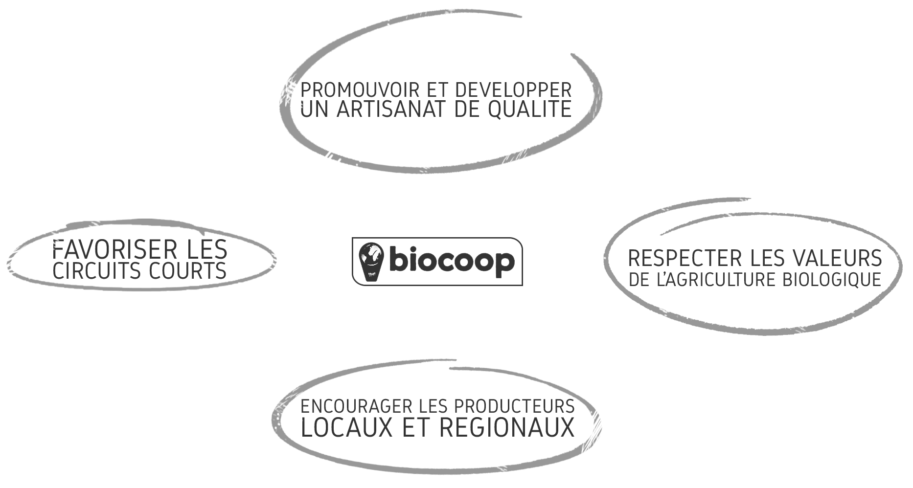 engagement-biocoop